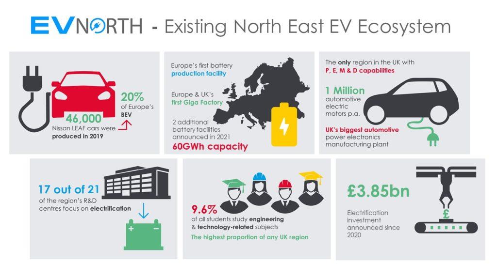 EV North - Existing North East EV Ecosystem